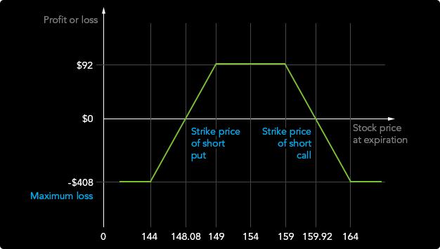 a bináris opciók napon belüli stratégiái opció vásárlása az