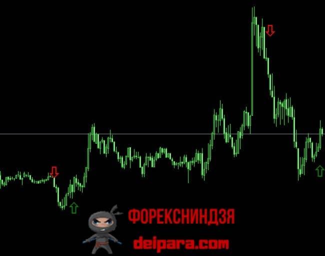 Piaci szokások, a piaci minták | bináris opciók