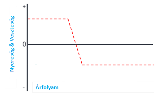 A Forex átfedő Fibonacci megértése Trade Stratégia