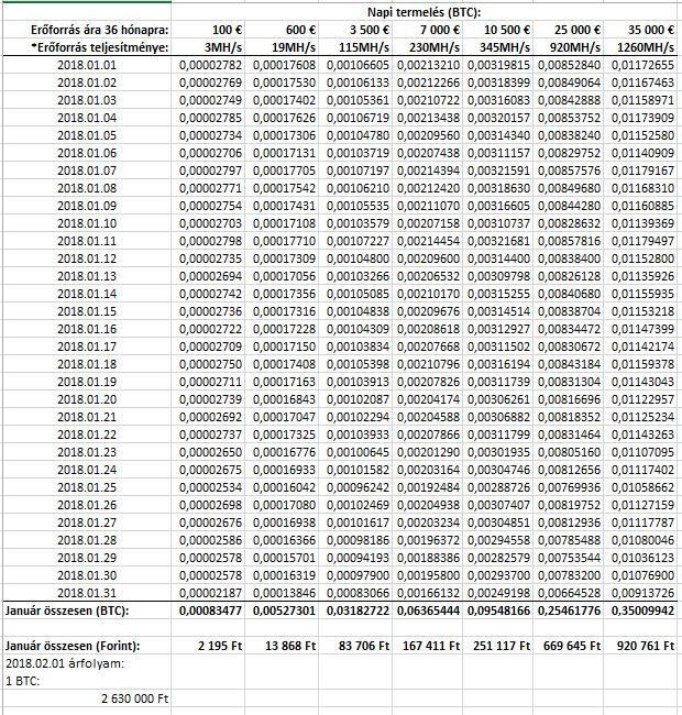 Keresés: kalkulátor - Bitcoin topic - PROHARDVER! Hozzászólások