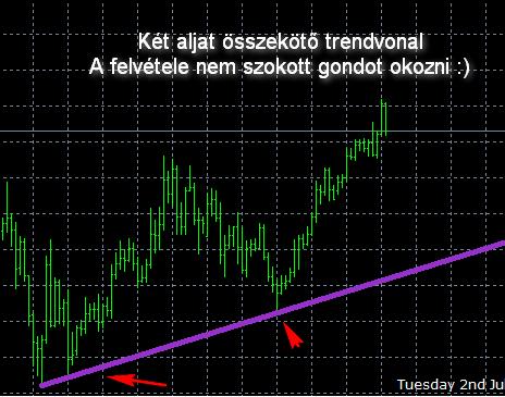 hogyan lehet azonosítani a trendvonalakat