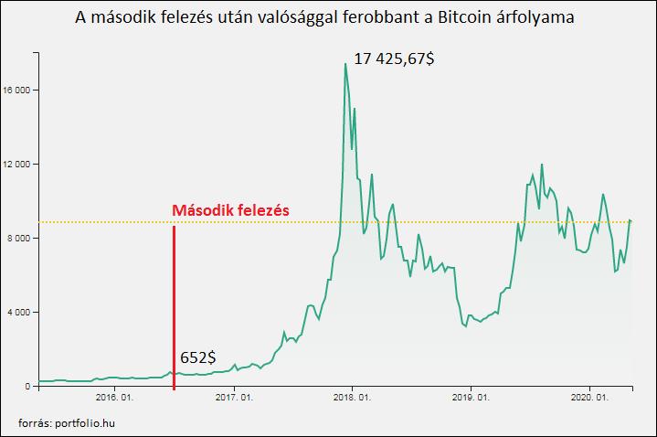 hova lehet befektetni bitcoinokat 2020 kamat mellett