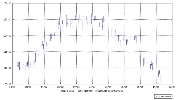 dollár index a bináris opciókhoz