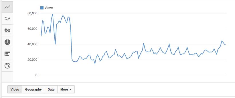 blokkolt videó bevétel előrejelzés bináris opciókban