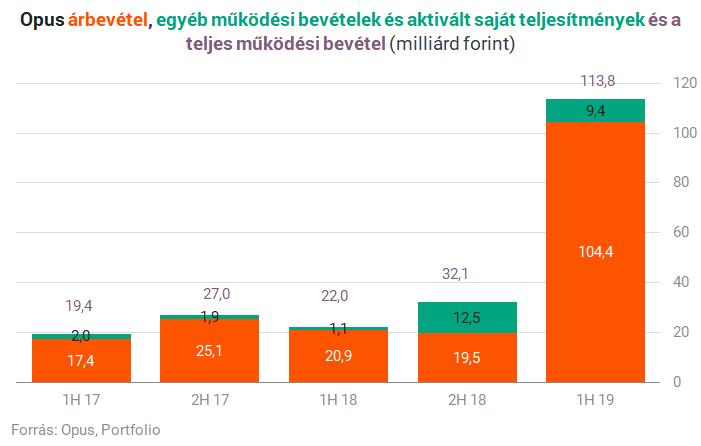 Csökkent a Magyar Telekom bevétele és nyeresége   Világgazdaság
