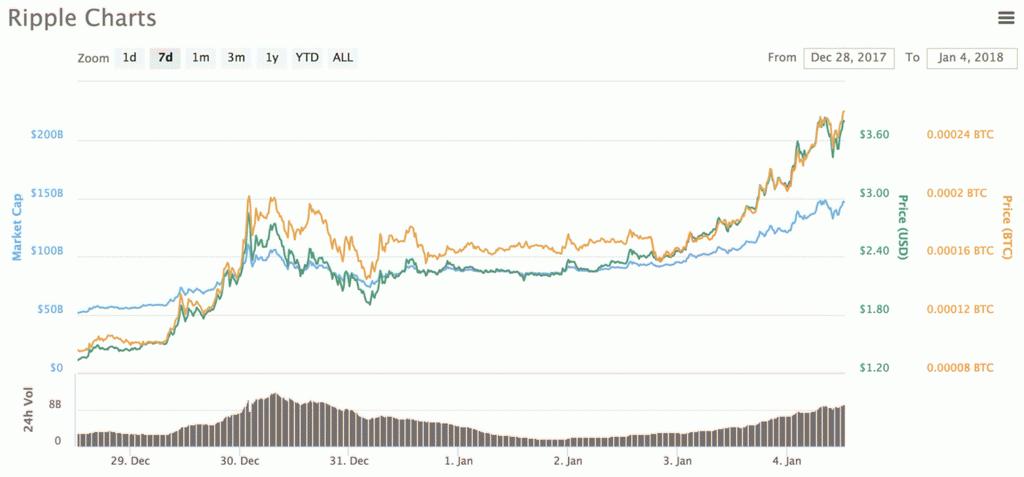 bitcoin ár érme piac kereset az interneten havi 150 dollár