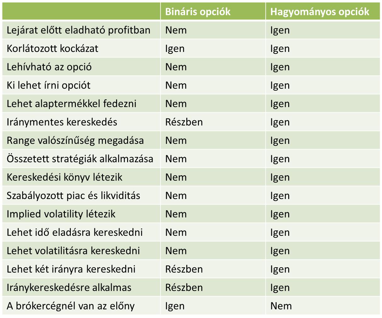 bináris opciók és indexek