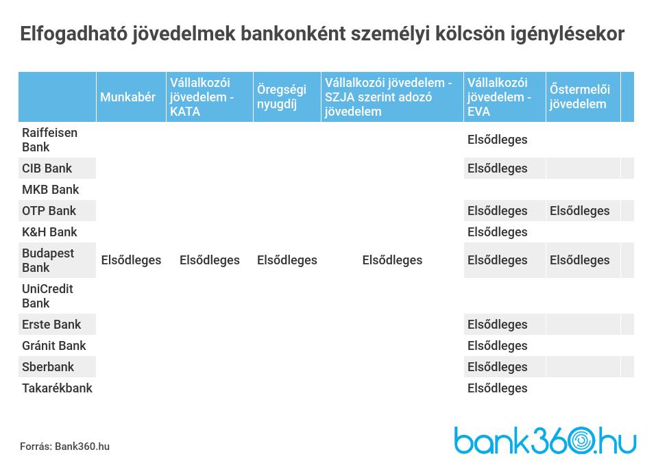 Passzív jövedelem források - Online (példákkal)   WPKurzus