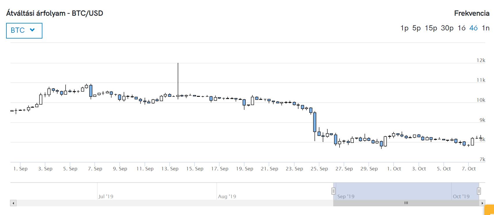 Hogyan vásároljak Bitcoint? Egyszerű útmutató kezdőknek