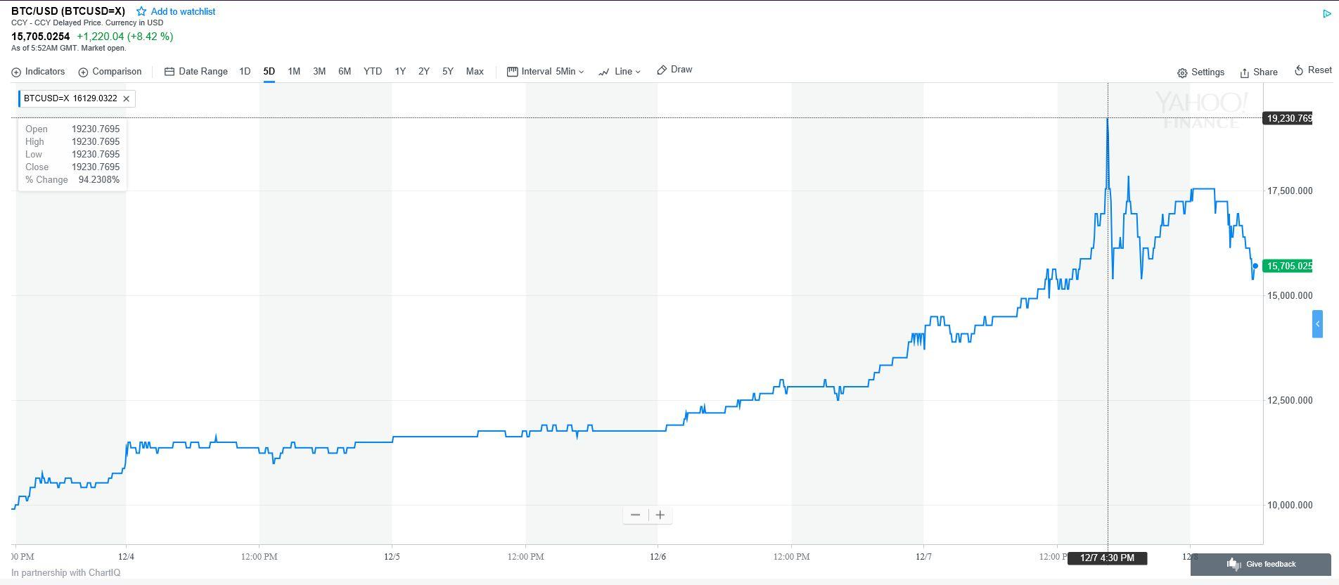 Átvált Bitcoins (BTC) és Magyar forint (HUF) : Valuta átváltás kalkulátor