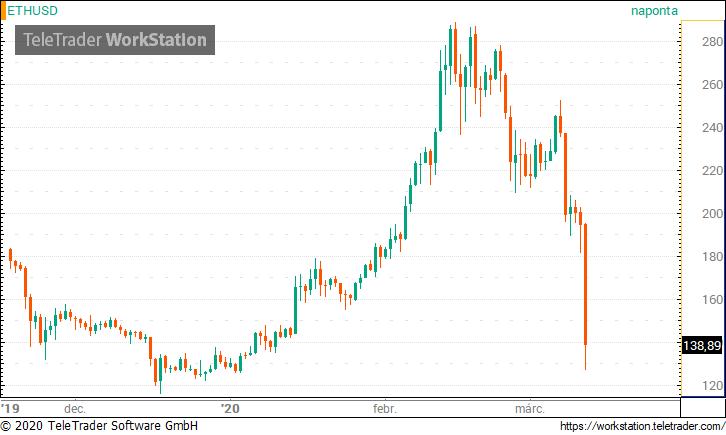 12%-ot esett 15 perc alatt a Bitcoin árfolyama az éjjel