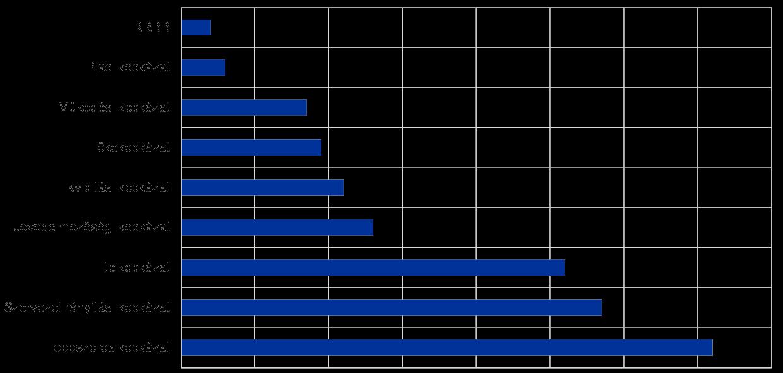 Likvid opciós alaptermékek - Opciós Tőzsdei Kereskedés