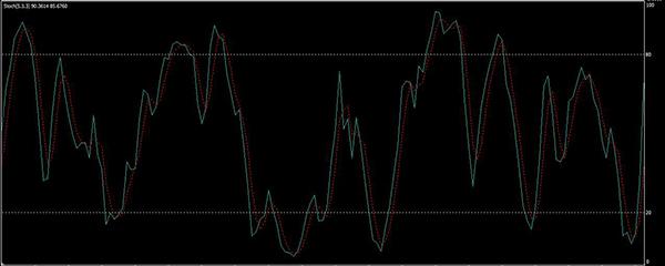 A mutató a bináris opciók William Alligator (Alligator indikátor Bill William)
