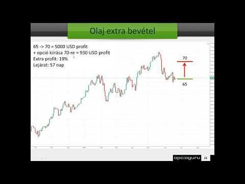 opciós kereskedési stratégiák videó
