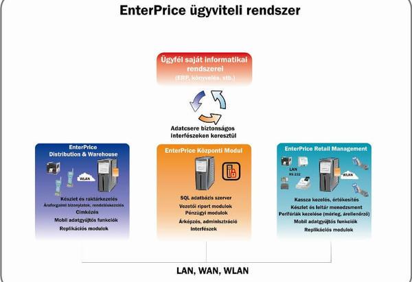 az internetes kereskedelem mobil rendszerei