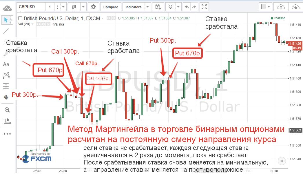 stratégia 5 perces bináris opciós diagramhoz akinek van tapasztalata a kereskedelemben