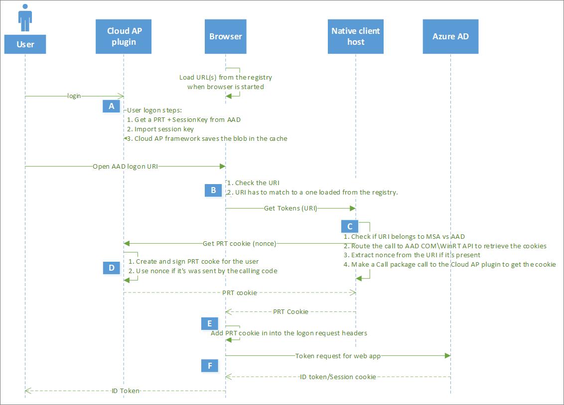 Token használata HTML linkben