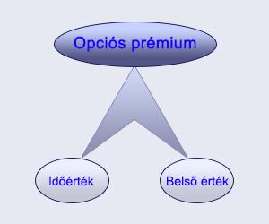 mi az opciós rendszer