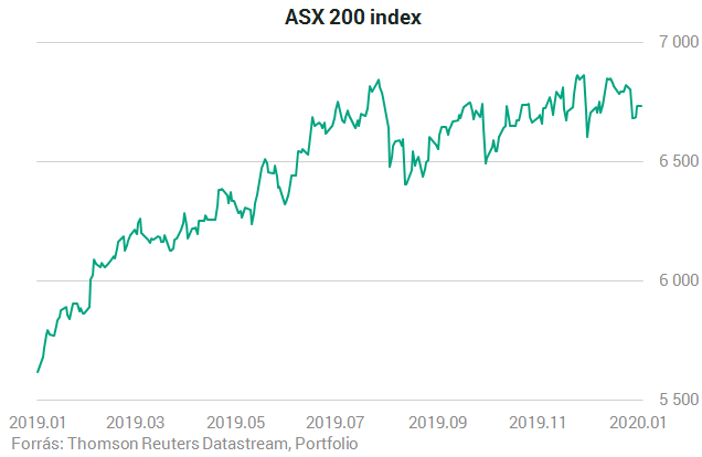 Ausztrál ETF piac