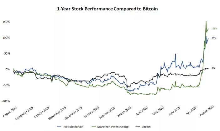A Bitcoin növekedése az év során