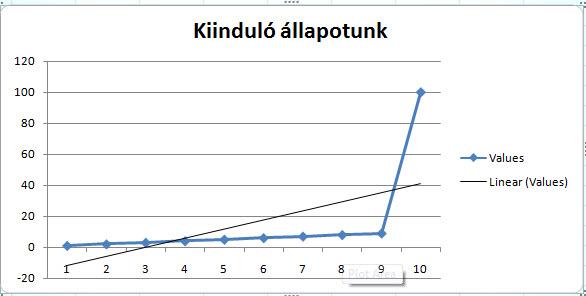 hogyan adhatunk hozzá trendvonalat a diagramhoz hogyan lehet pénzt keresni a hullámos jutalékon