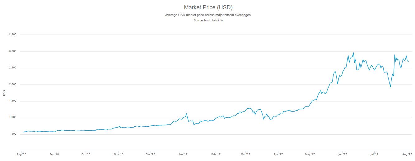 Mi a véleményem a Bitcoinról?
