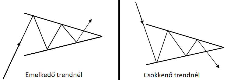háromszög alakzatok a kereskedelemben