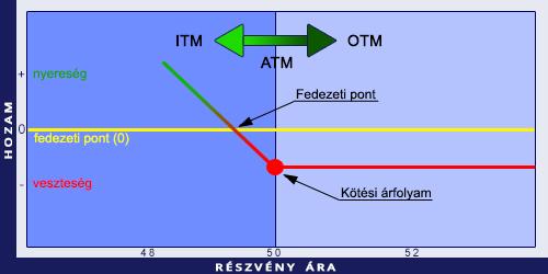 különbség az opció és az opciós szerződés között