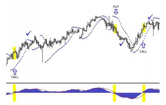 legjobb indikátorok a bináris opciók kereskedésére amit a logaritmikus trendvonal mutat