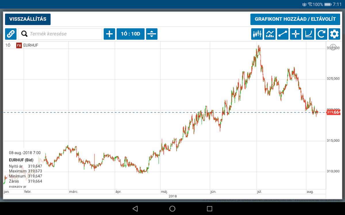 befektetési platform kereskedési stratégiák bináris opciós órára