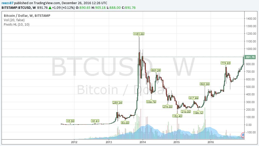 Bitcoin (BTC) árfolyam