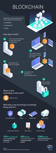 A bitcoin technológia hatása az üzleti életre