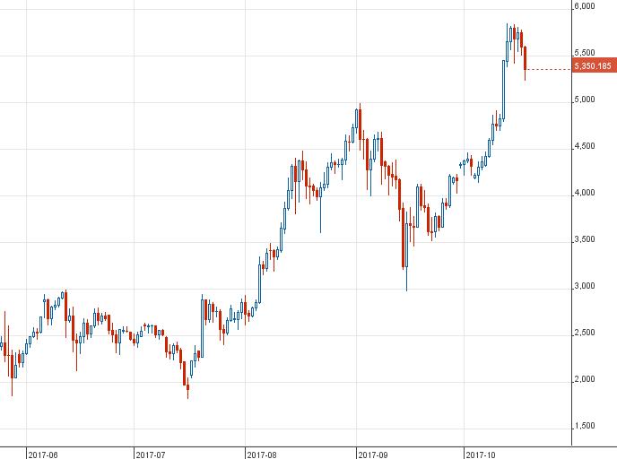 stratégiám a bináris opciókra bitcoin kibocsátás