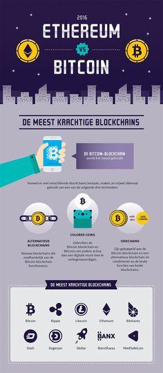 bitcoin technológia