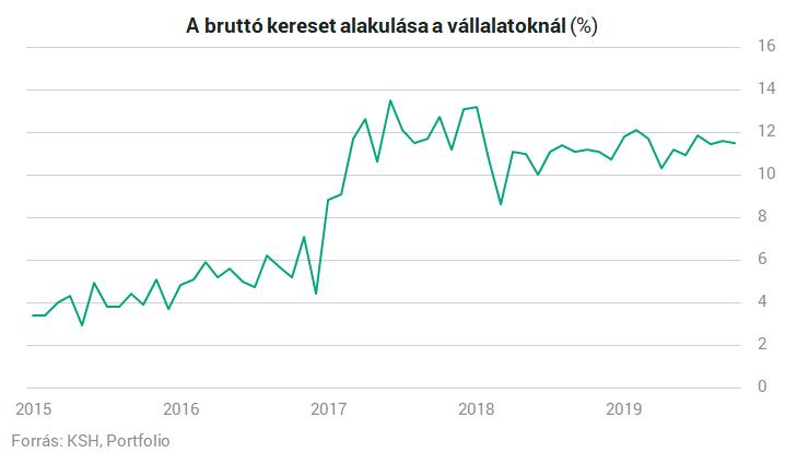 Már ezer forint a magyar átlagkereset - krisztinahaz.hu