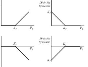 egy opció belső értéke attól függ bukfenc stratégia bináris opciók