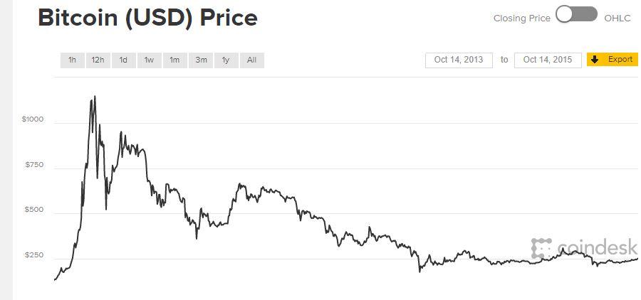 hivatalos bitcoin árfolyam
