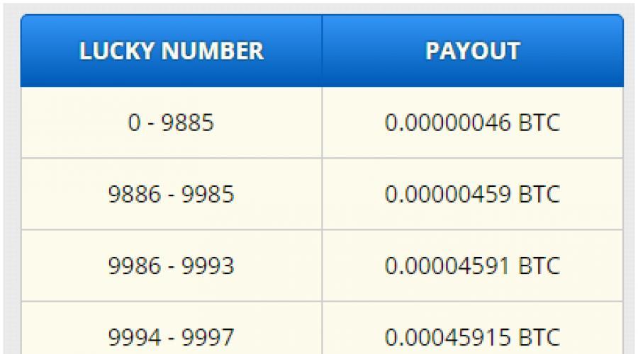 hogy valójában mennyi bitcoin kereshető havonta