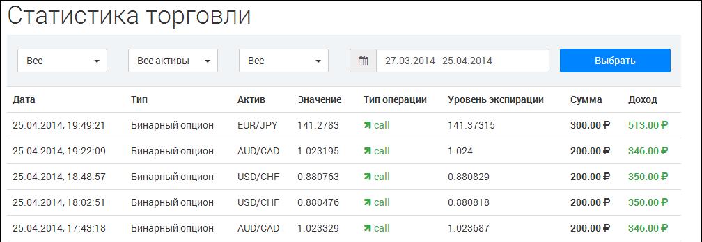 binary options forum
