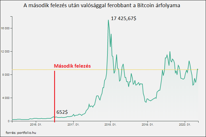 hova lehet befektetni bitcoinokat 2020 kamat mellett lehet-e gyorsan pénzt keresni az interneten?