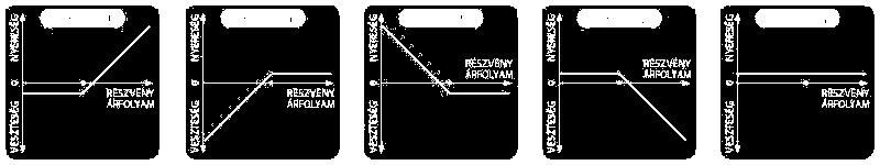 Ichimoku stratégiák a bináris opciókról