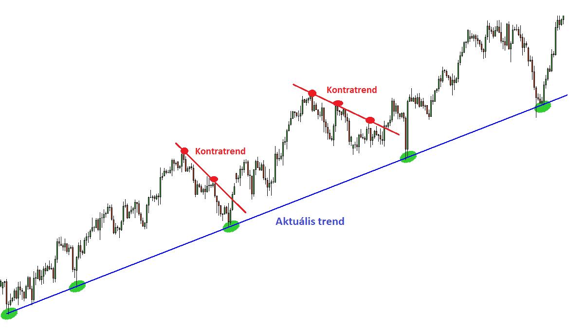 Trend- és mozgóátlag-vonal felvétele diagramban