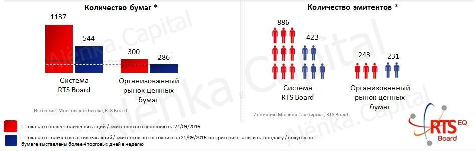 Orosz tőzsdék Orosz orosz kereskedési rendszer. RTS Index - mi ez és hogyan lehet pénzt keresni