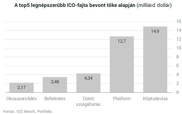 internetes projektek befektetésre