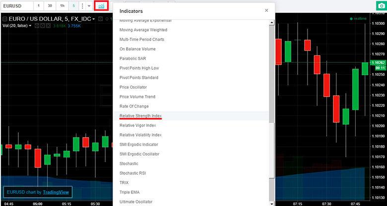 A pénz áramlását index (pénzmozgással) - Binary Options indikátorok