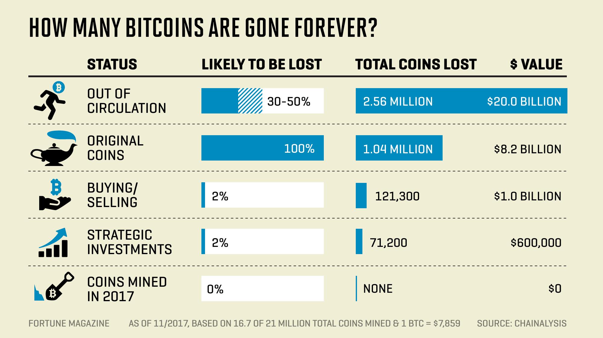 most van bitcoin reális-e felmenni a bináris opciókra