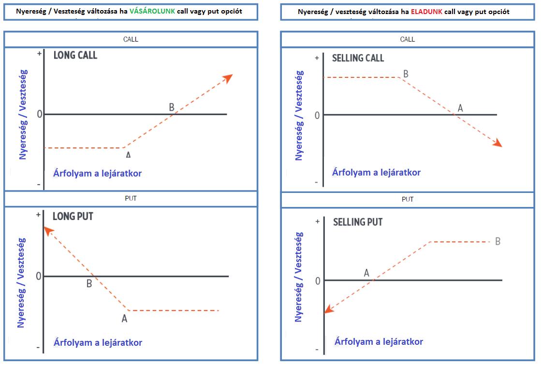 opciók foglalkozik mi az a bináris opciók rs stratégiái