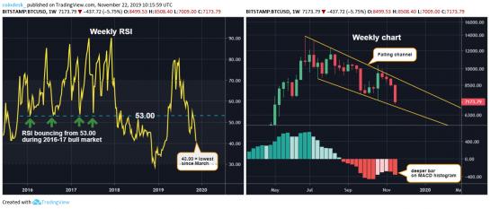a bitcoin árfolyama esett visszajelzés a stratégiáról 60 másodperc