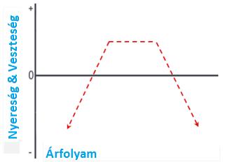 diagramok opció stratégiák