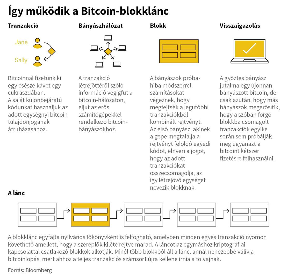 Hogyan tároljuk a bitcoint